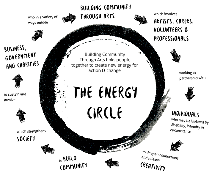 The Energy Circle